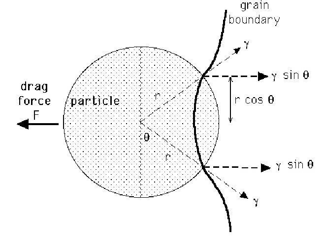 grain growth zener pinning of grain boundaries by oxide particles