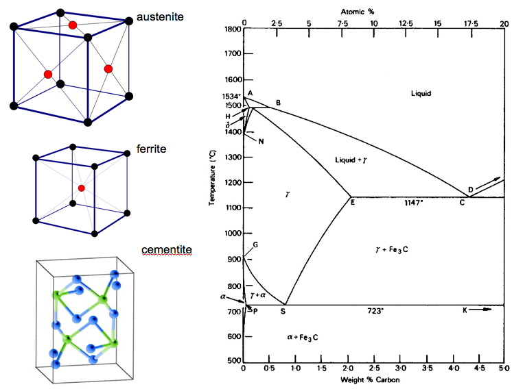 Metallography of steels fe c phase diagram ccuart Choice Image