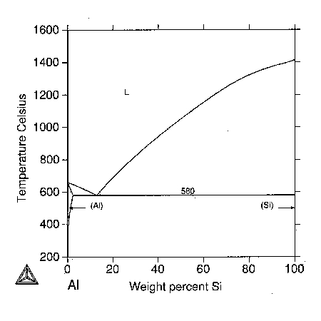 Aluminium silicon casting alloys phase diagram ccuart Images