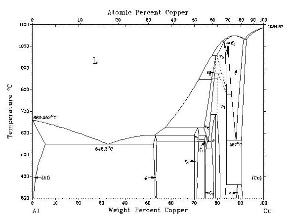 Metallography of aluminium copper age hardening alloys alcuwg aluminium copper phase diagram ccuart Choice Image