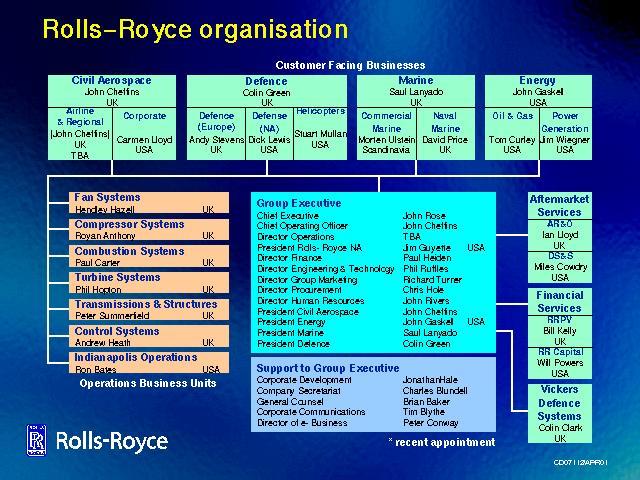 Royce Royce >> Rolls-Royce organisation