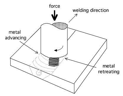 Friction Stir Welding >> Friction Stir Welding
