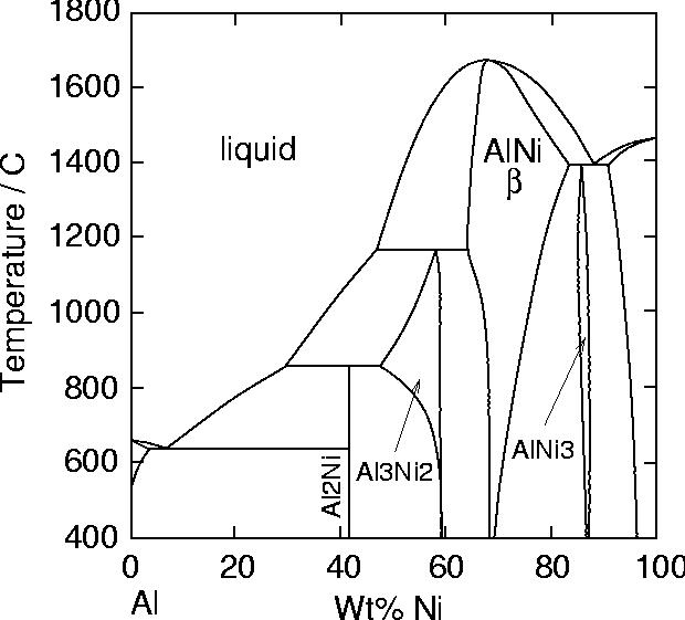 Coatings For High Temperature Applications  Bond Coats  Aluminides