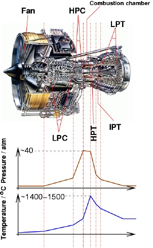 Coatings for high temperature applications::The gas turbine