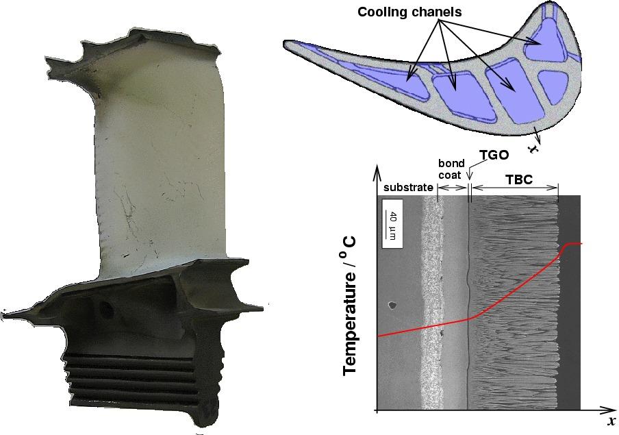 Coatings For Turbine Blades