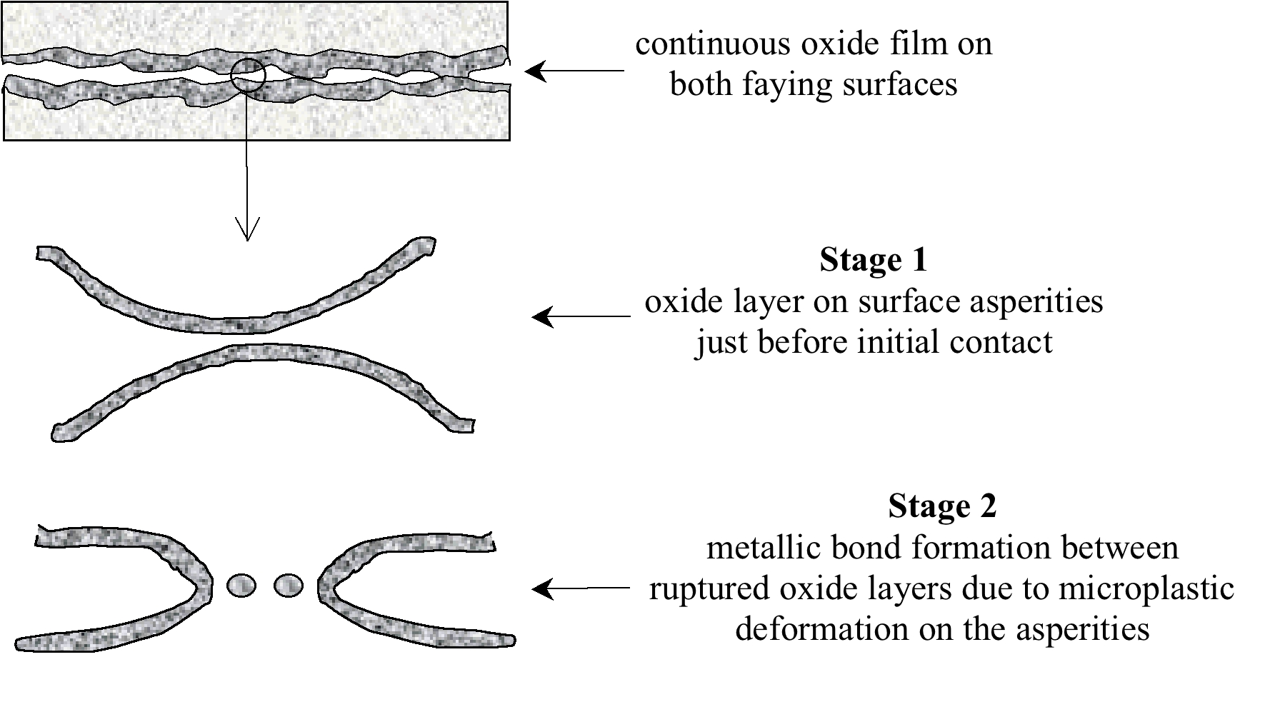 Diffusion Bonding Explosive Welding Diagram During The First Stage Asperities On Each Of Faying Surfaces Deform Plastically As Pressure Is Applied These Arise From