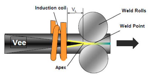 Induction Welded Pipes