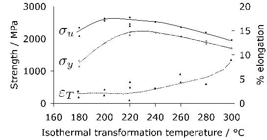 bainite-diagram