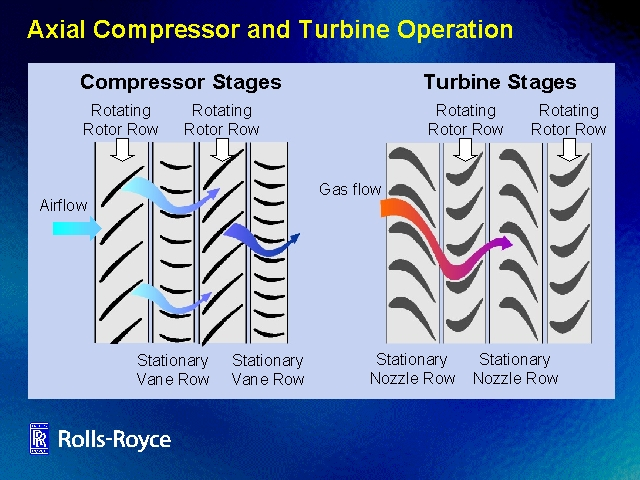 Axial compressor - Wikipedia